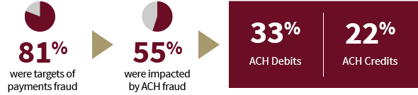 ach fraud stats